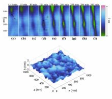 DSM/IRAMIS/SPCSI/LNOSC (Groupe Systèmes complexes et fracture - Nano-Objets et Systèmes Complexes)